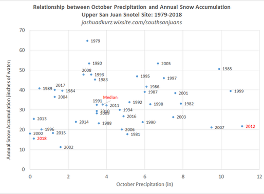 What Does a Strong October Mean for the Rest of the Snow Season?