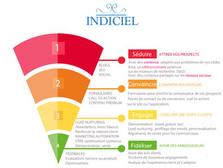 L' inbound Marketing ou la stratégie du contenu intelligent  ...