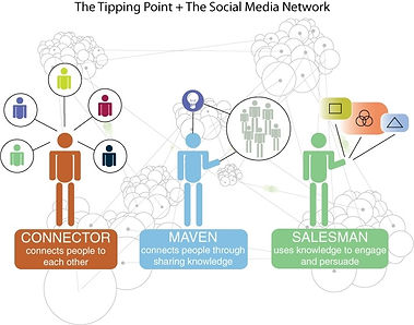 pyramid for recruiting new customers, hierarchises mavens, connectors and salesmen who promote trend and social behaviour