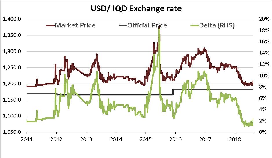 Iraqi Dinar Iqd Exchange Rate Versus The Usd Jan 2017 August 2018