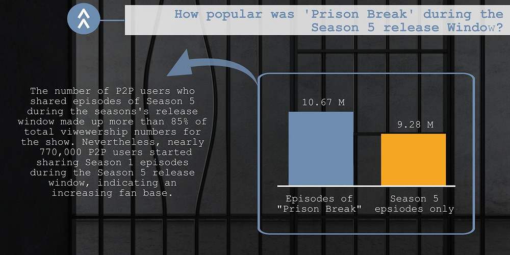 "The second part of the TECXIPIO Infographic. Total viewership numbers of P2P network users during the release winowd of Season 5 for ""Prison Break"" files vs. for Season 5 only."