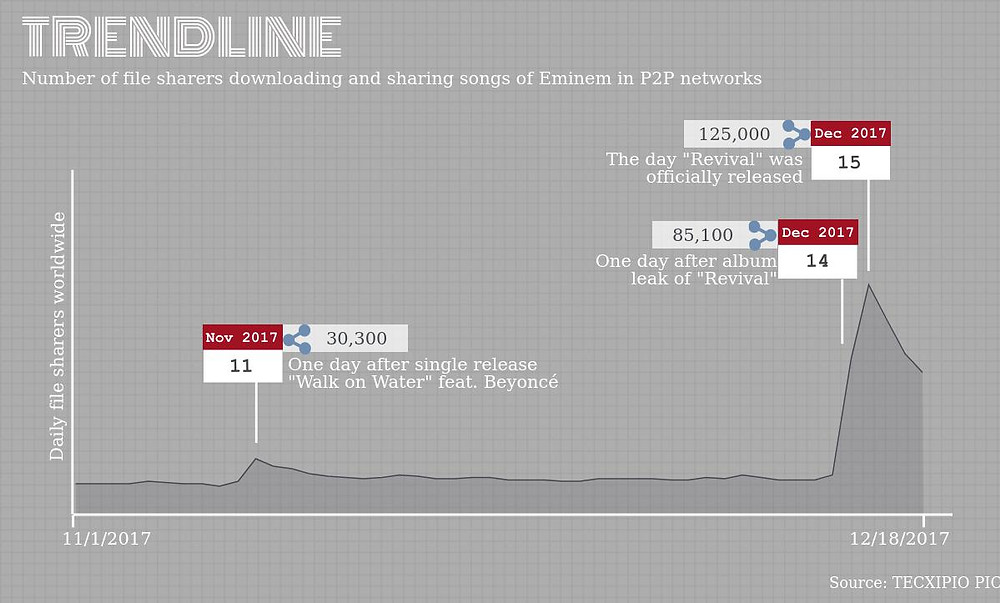 TECXIPIO Infographic. Trend line of  daily P2P activity for Eminem's music.