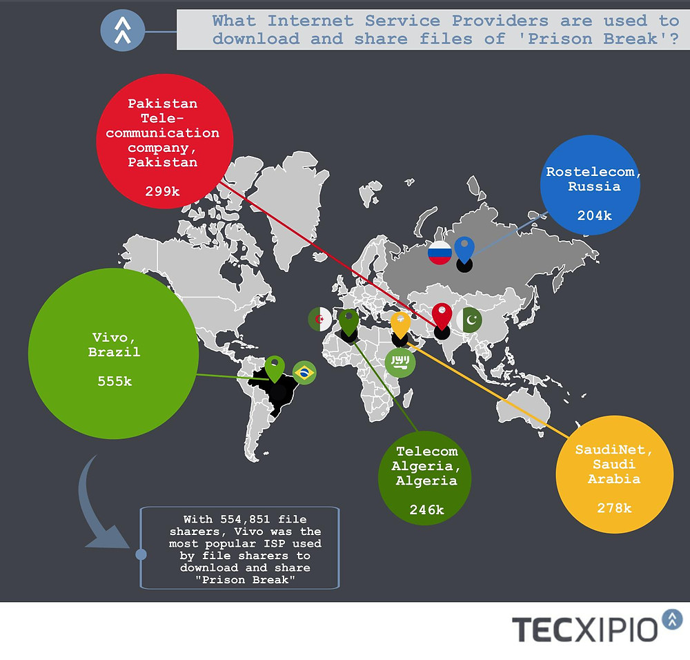 The sixth part of the TECXIPIO infographic. Vivo, Brazil, was the most-used ISP by P2P network users, followed by Pakistan Telecommunication company and SaudiNet.