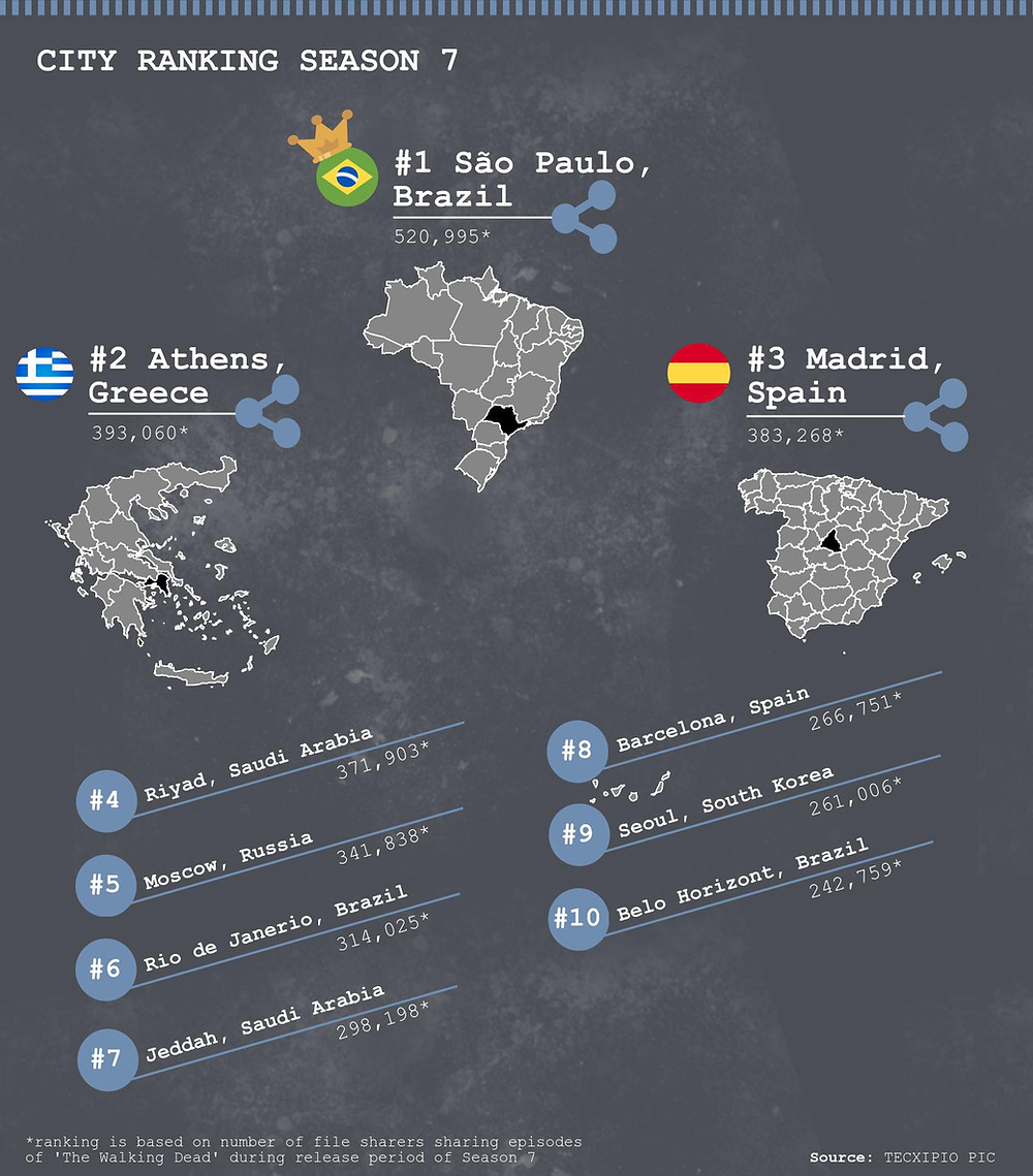 TECXIPIO infographic. What are the top cities where the highest number of file sharers of 'The Walking Dead' are based