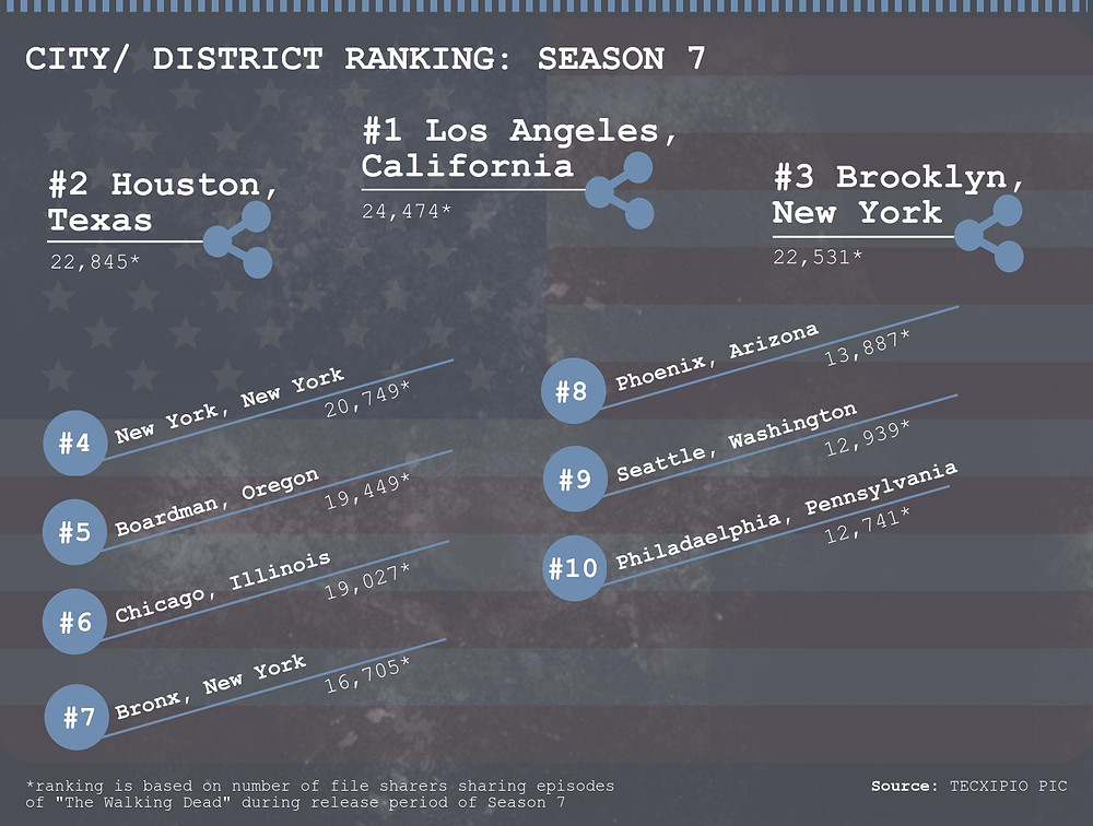 TECXIPIO infographic. City and district ranking of file sharers of Season 7 of The Walking Dead