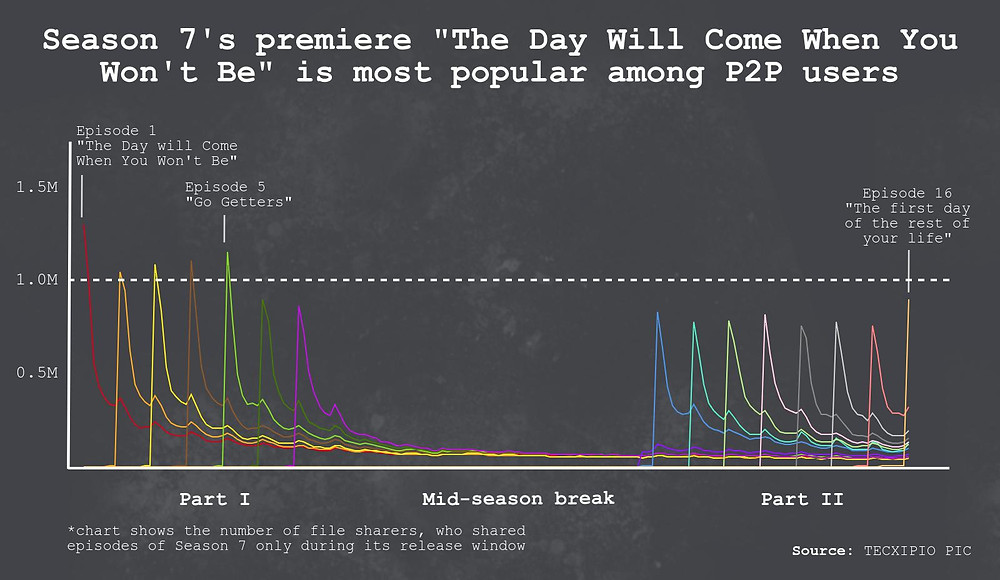 TECXIPIO infographic. How popular were the single episodes of Season 7 of 'The Walking Dead' among file sharers - trendline of file sharing activity