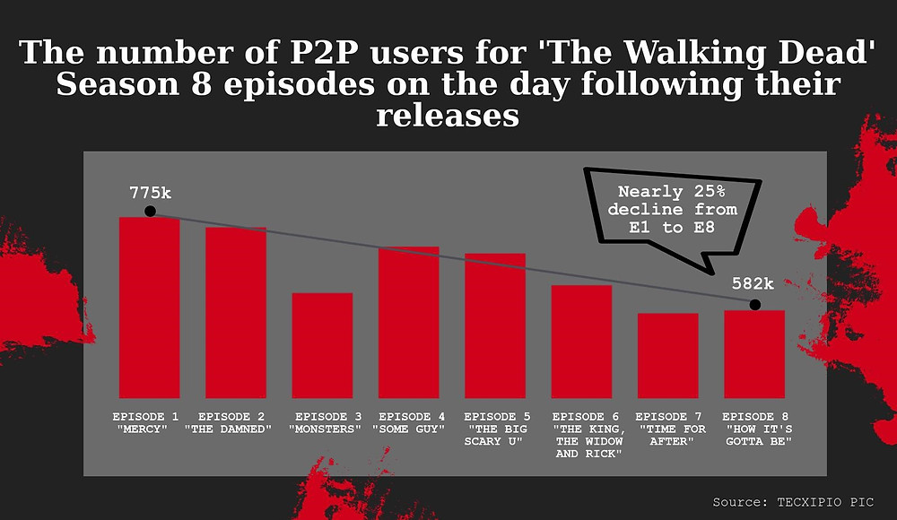 TECXIPIO Infographic. The number of P2P users for 'The Walking Dead' Season 8 episodes on the day following their releases.