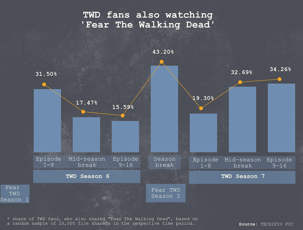 TECXIPIO infographic - Do fans of 'The Walking Dead' also watch episodes of 'Fear the Walking dead'