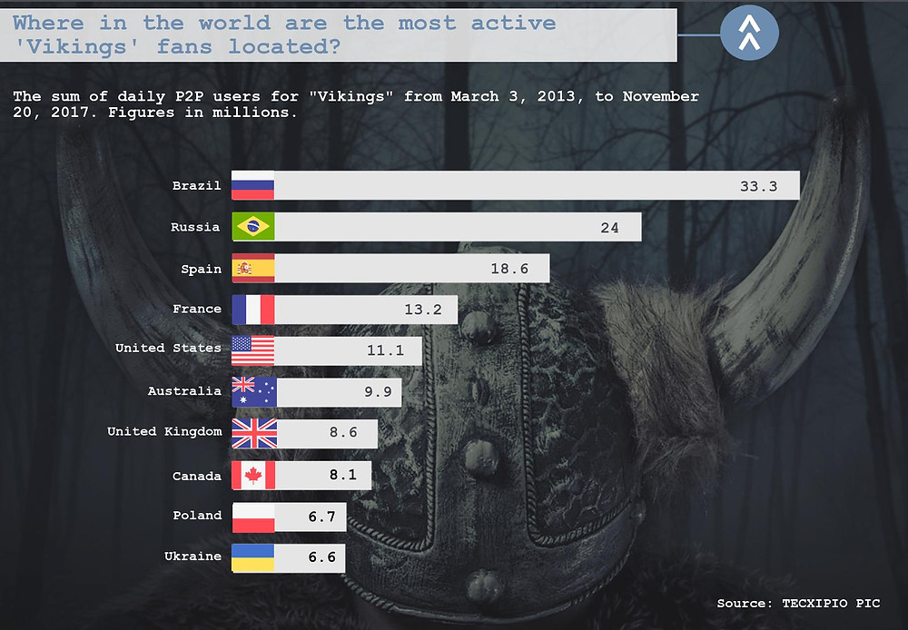 "The third part of the TECXIPIO infographic. TV show viewership of ""Vikings"" sorted by country."