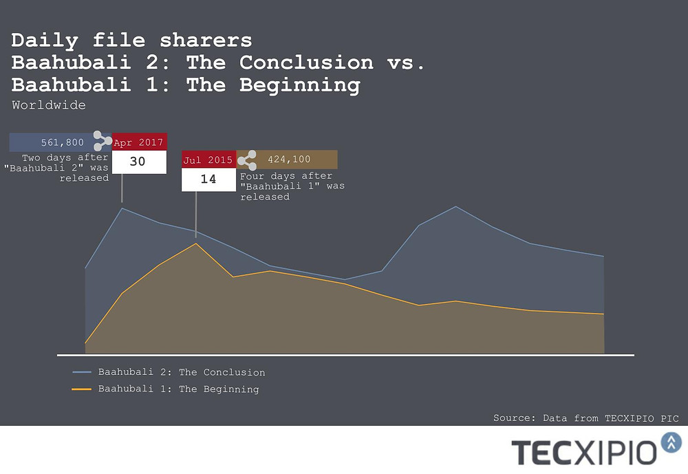 """Trend line - file sharing activity of the Bollywood movies """"Baahubali 1: The Beginning"""" and Baahubali 2: The Conclusion"""" in comparison after their release dates"""
