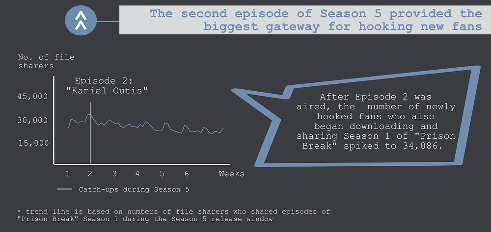 "The fourth part of the TECXIPIO infographic. Viewership numbers for Season 1 during the release period of Season 5. The most file sharers hooked after Episode 2 ""Allen"" was aired."