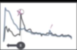 Ein Chart mit zwei darauf zu sehenden Trendlinien