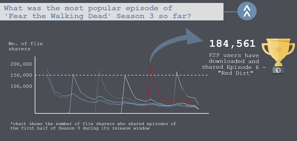 The third part of the TECXIPIO infographic shows the file sharing activity for each eepiosde of the Season 3's first part. The trend line highlighted in red shows the episode with the highest number of file sharers interested in.
