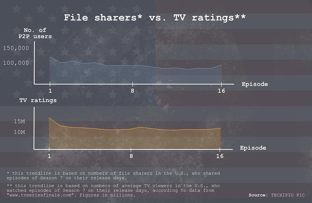 TECXIPIO infographic. Trendline of file sharers vs. TV ratings of episodes of The Walking Dead