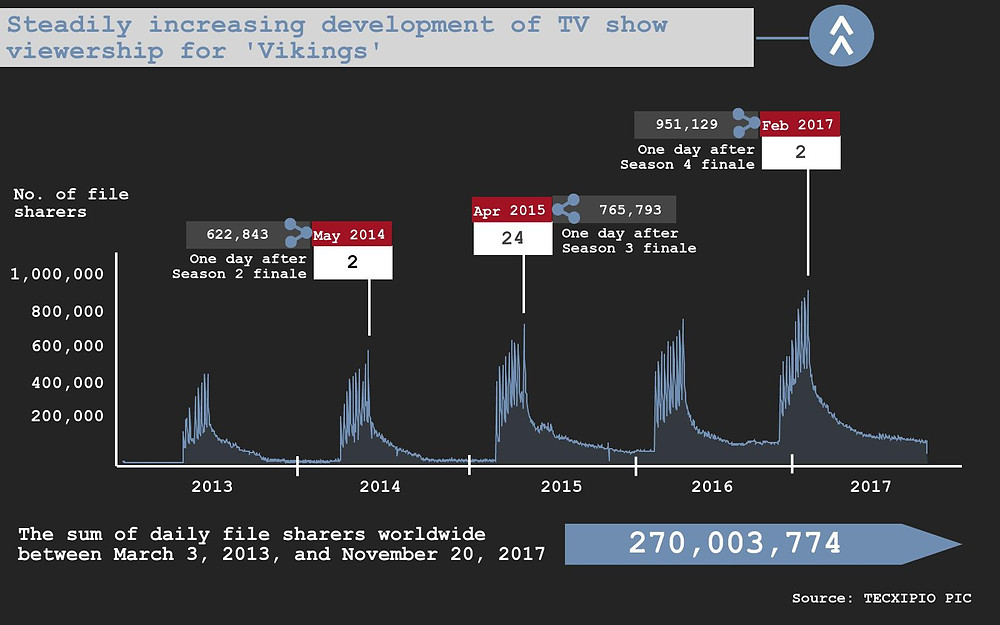 "The first part of the TECXIPIO infographic. TV show piracy for ""Vikings"". The sum of daily file sharers reached more than 270 million since the pilot aired in March 2013."