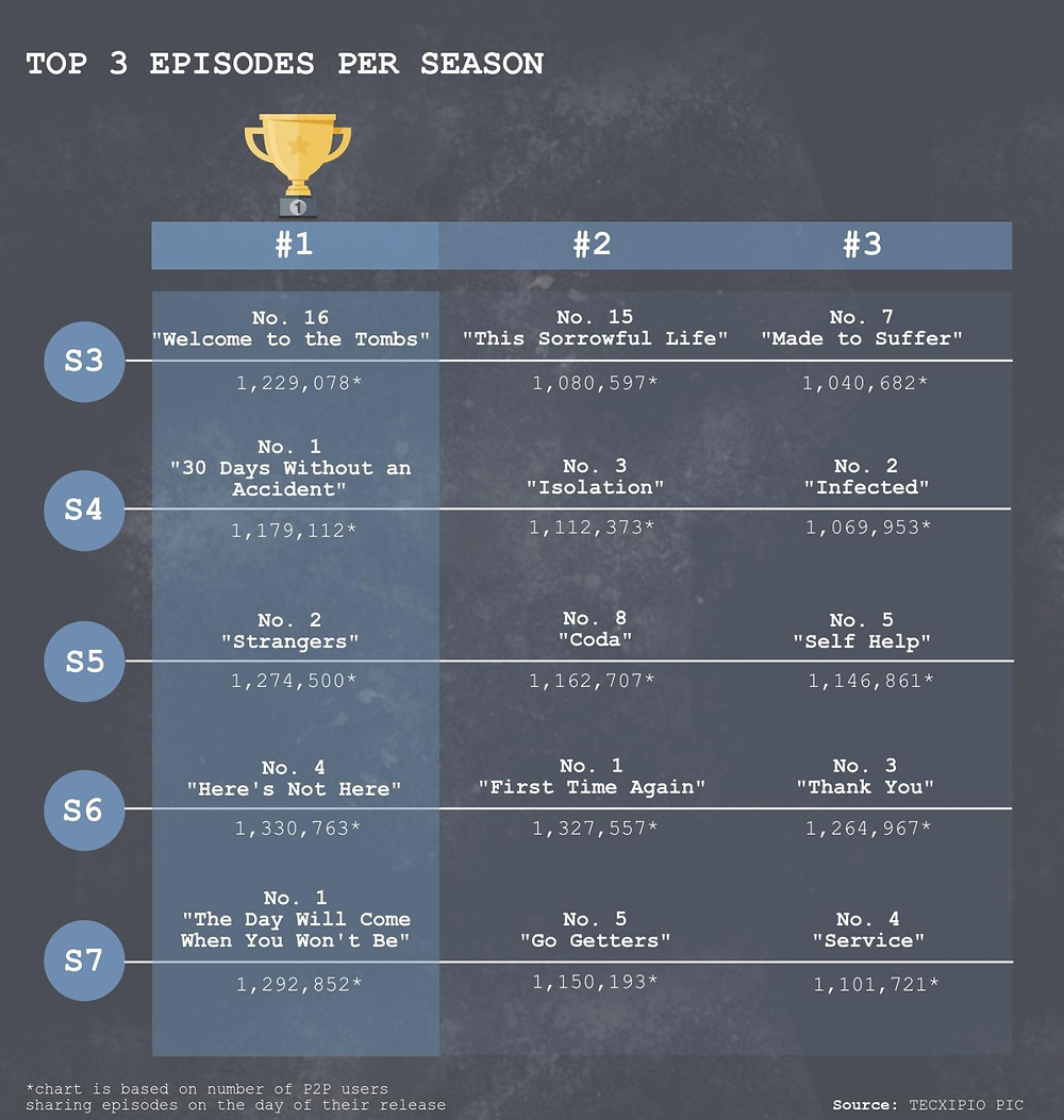 TECXIPIO infographic: What are the top3 epsiodes of 'The Walking Dead' per Season?