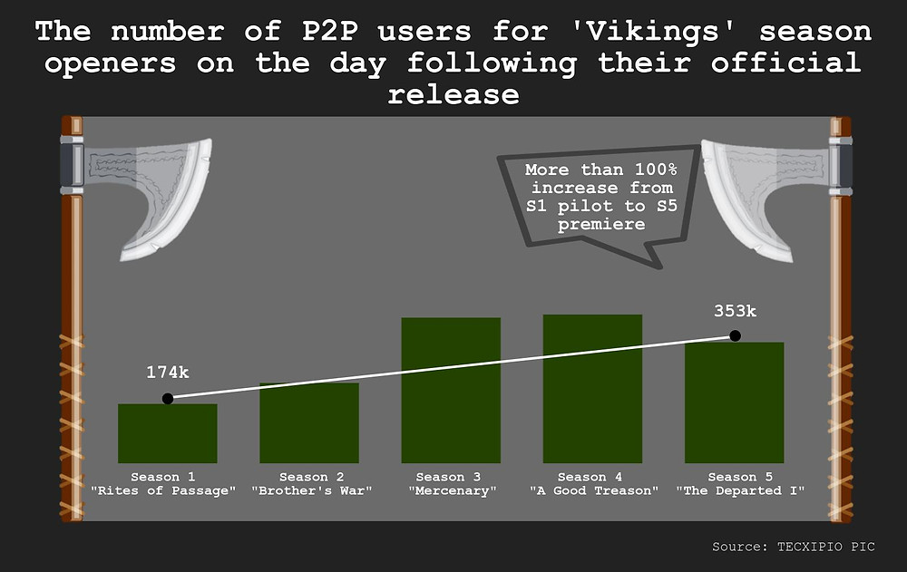 TECXIPIO infographic. TV show piracy for the historical drama 'Vikings'. The chart shows the number of P2P users for 'Vikings' season openers on the day following their official release. TV show viewership has increased rapidly since the first episode aired in March 2013.