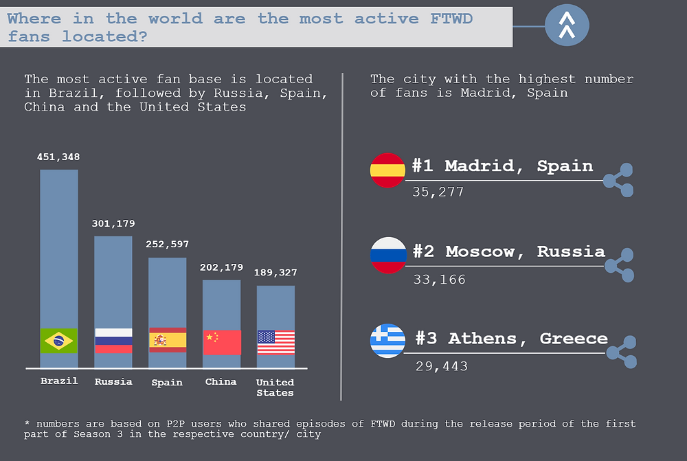 The fifth part of the TECXIPIO infographic shows, where the most active fans of Fear the Walking Dead came from. The country with the highest number of fans is Brazil On the other hand, the city with the highest number of fans is Madrid