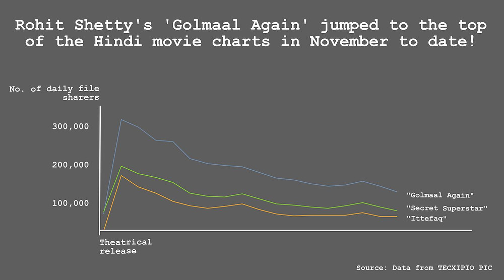 """The first part of the TECXIPIO infographic. File sharing statistics of top Bollywood movie """"Golmaal Again"""" versus """"Secret Superstar"""" and """"Ittefaq""""."""