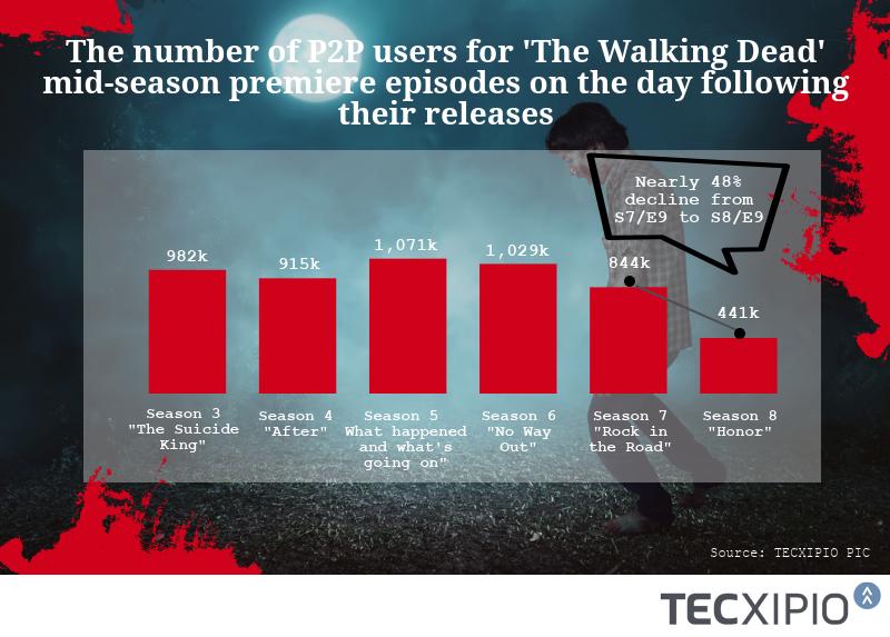 "TECXIPIO infographic. ""The Walking Dead"" Season 8 : Mid-season premiere episodes of Season 3-8.  Season 8's mid-season premiere drop 48% from last year!"