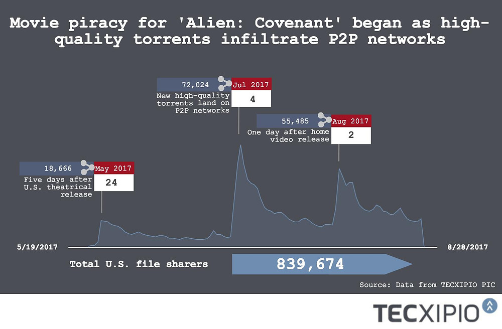 """The TECXIPIO infographic portrays the demand trend of the sci-fi flick """"Alien: Covenant"""". The headline says: Movie piracy for 'Alien: Covenant"""" began as high-quality torrents infiltrate P2P networks."""