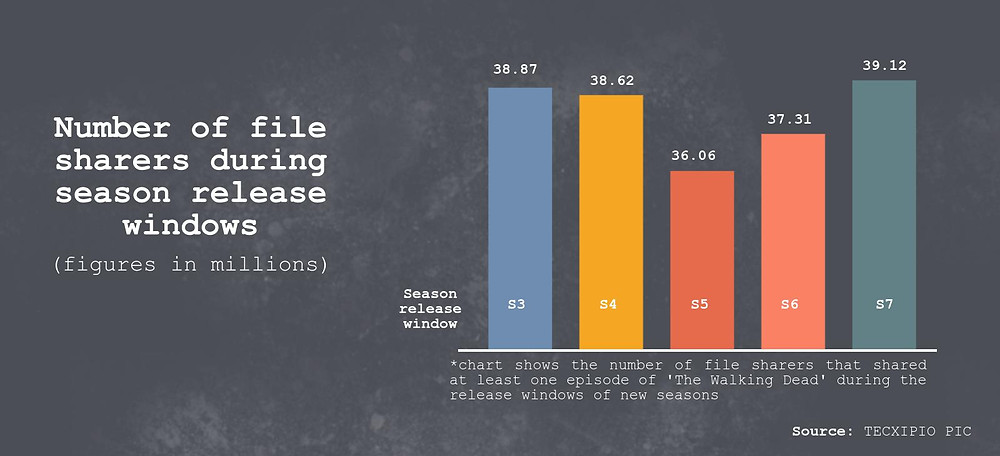 TECXIPIO infographic. How many file sharers shared episodes of 'The Walking Dead' during season release windows