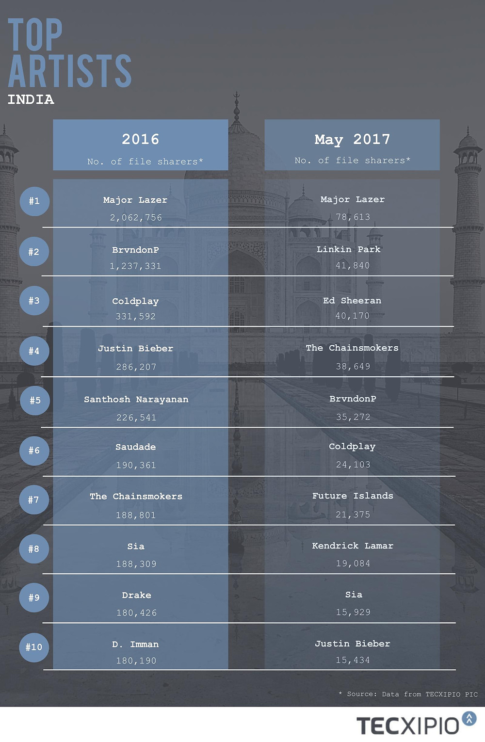 TECXIPIO infographic about the Top10 most popular music artists in India 2016 vs May 2017, based on number of file sharers. The most popular Indian music artist in 2016 was Santhosh Narayanan, followed by D. Imman. The most popular music artist among Indian file sharers was Major Lazer.