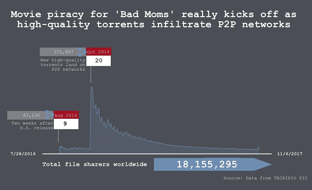 """The first part of the TECXIPIO infographic. File sharing statistics of """"Bad Moms"""". The header says: Movie piracy for """"Bad Moms"""" really kicks off as high-quality torrents infiltrate P2P networks."""