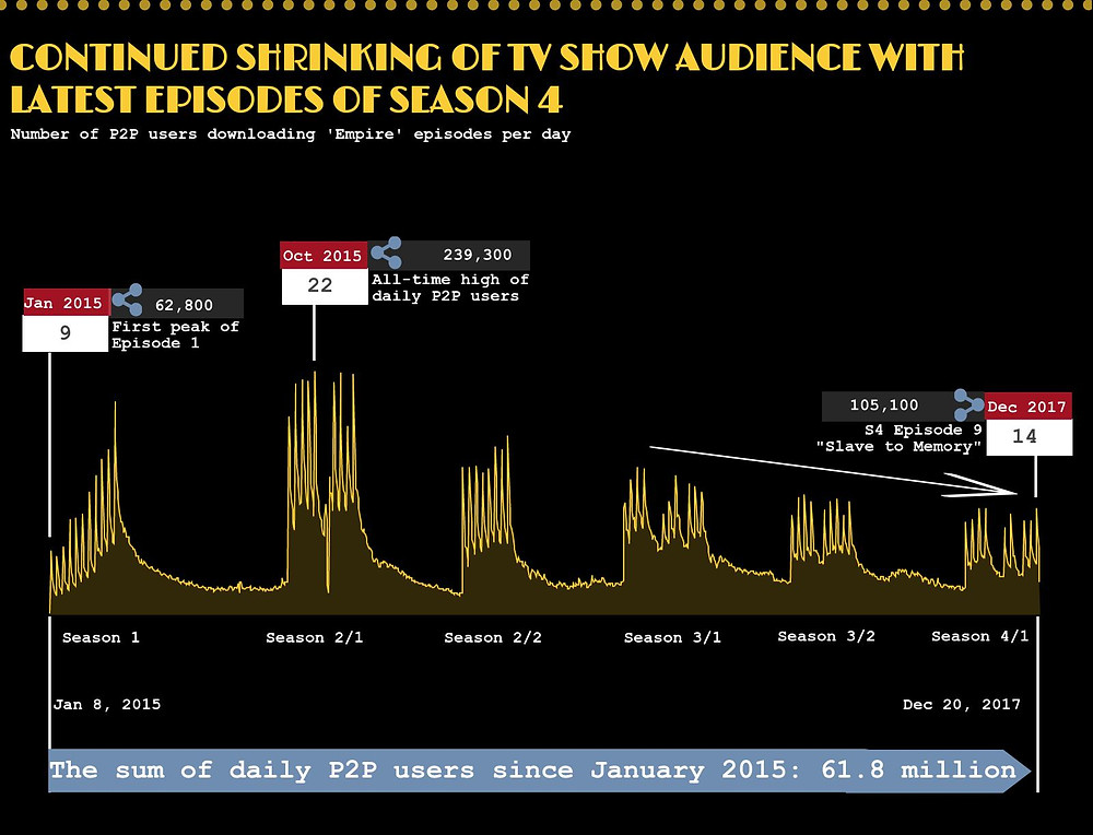 TECXIPIO infographic. Empire's TV show audience update.