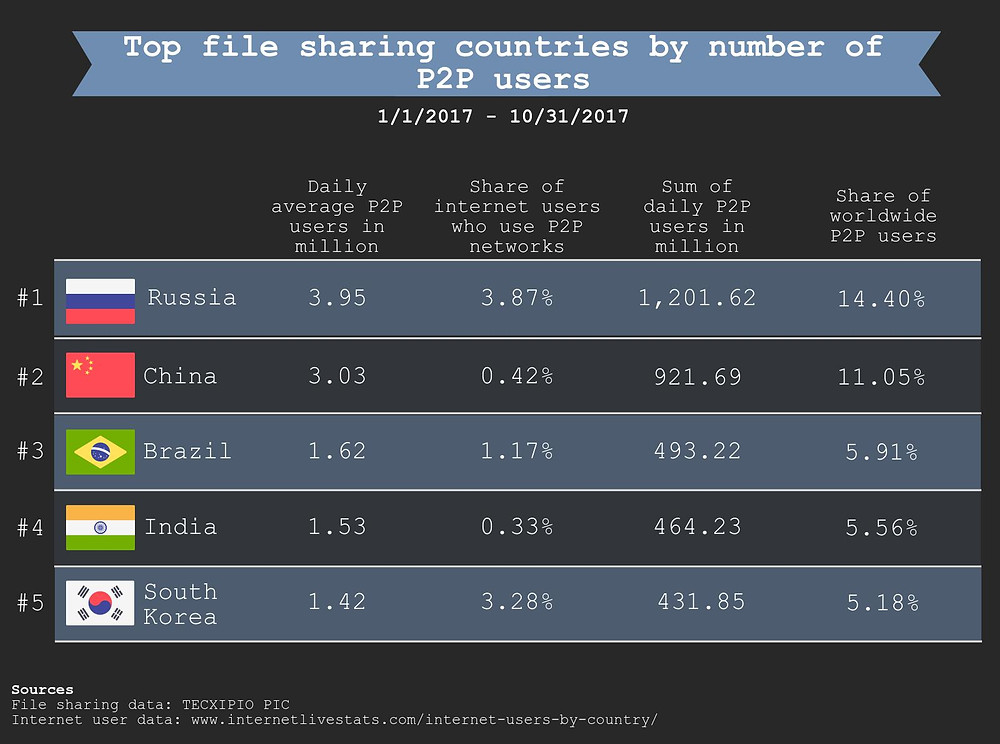 The second part of the TECXIPIO infographic. The top file sharing countries by number of P2P users. How many P2P users have downloaded and shared files in peer-to-peer networks?