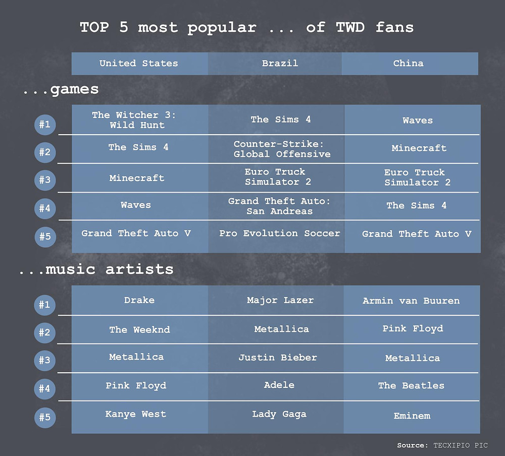 TECXIPIO infographic about the top5 games and music artists that 'The Walking Dead' fans also share in P2P networks