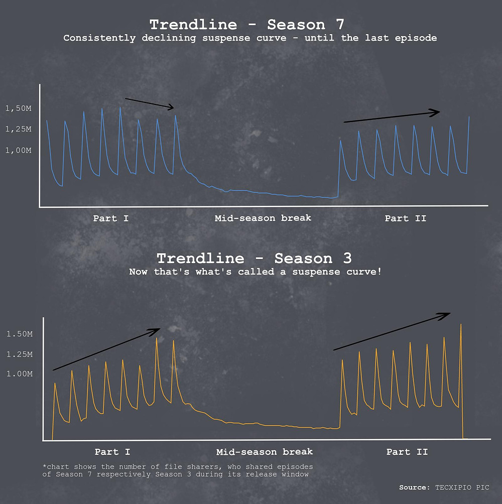 TECXIPIO infographic. How popular are episodes of Season 7 vs. Season 3 of 'The Walking Dead' based on the file sharing trend lines