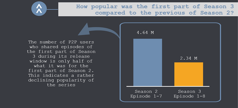 The second part of the TECXIPIO infographic shows the file sharing activity for episodes of FTWD's first part of Season 3 versus the first part of Season 2 during their release windows