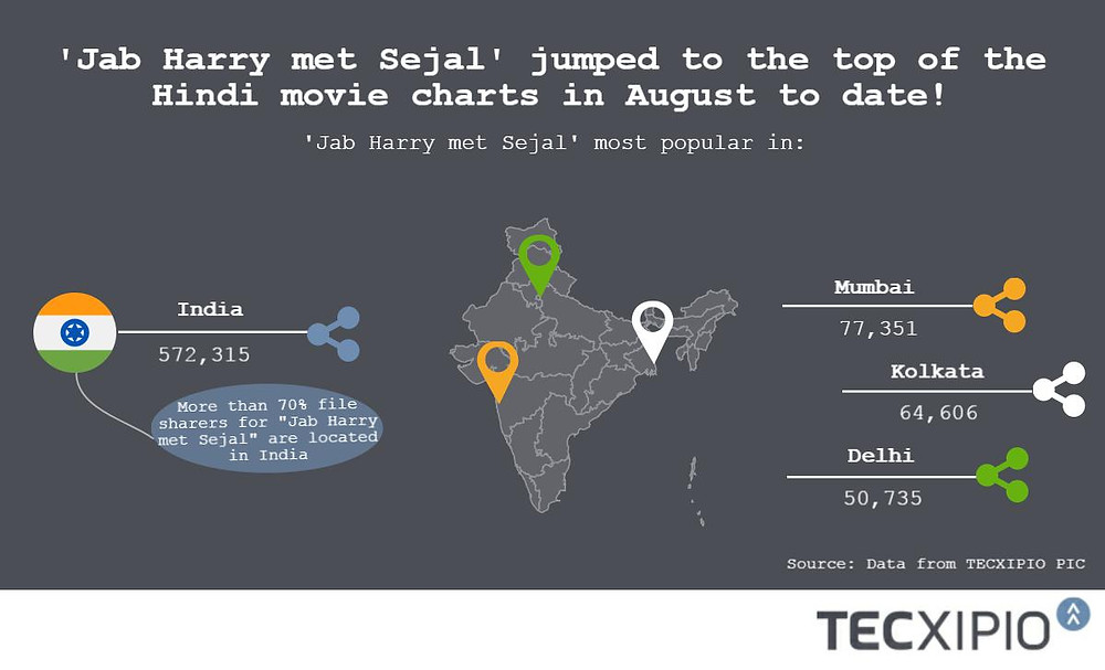"""The TECXIPIO infographic shows where the new romantic Hindi movie """"Jab Harry met Sejal"""" is the most popular. The Headline in the infographic says: 'Jab Harry met Sejal"""" jumped to the top of Hindi movie charts in August to date!"""