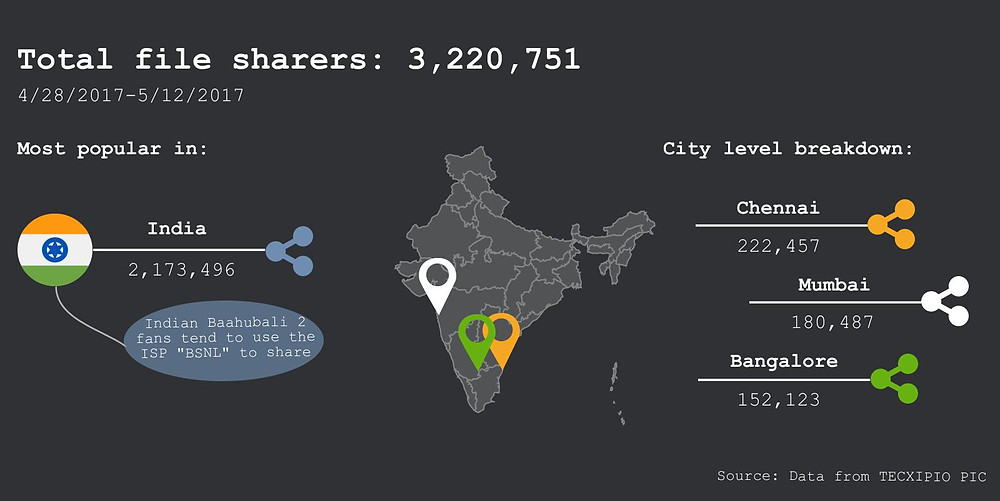 """TECXIPIO infographic about the file sharing activity of the Bollywood blockbuster """"Baahubali 2"""". It shows the total number of file sharers in India as well as top cities"""