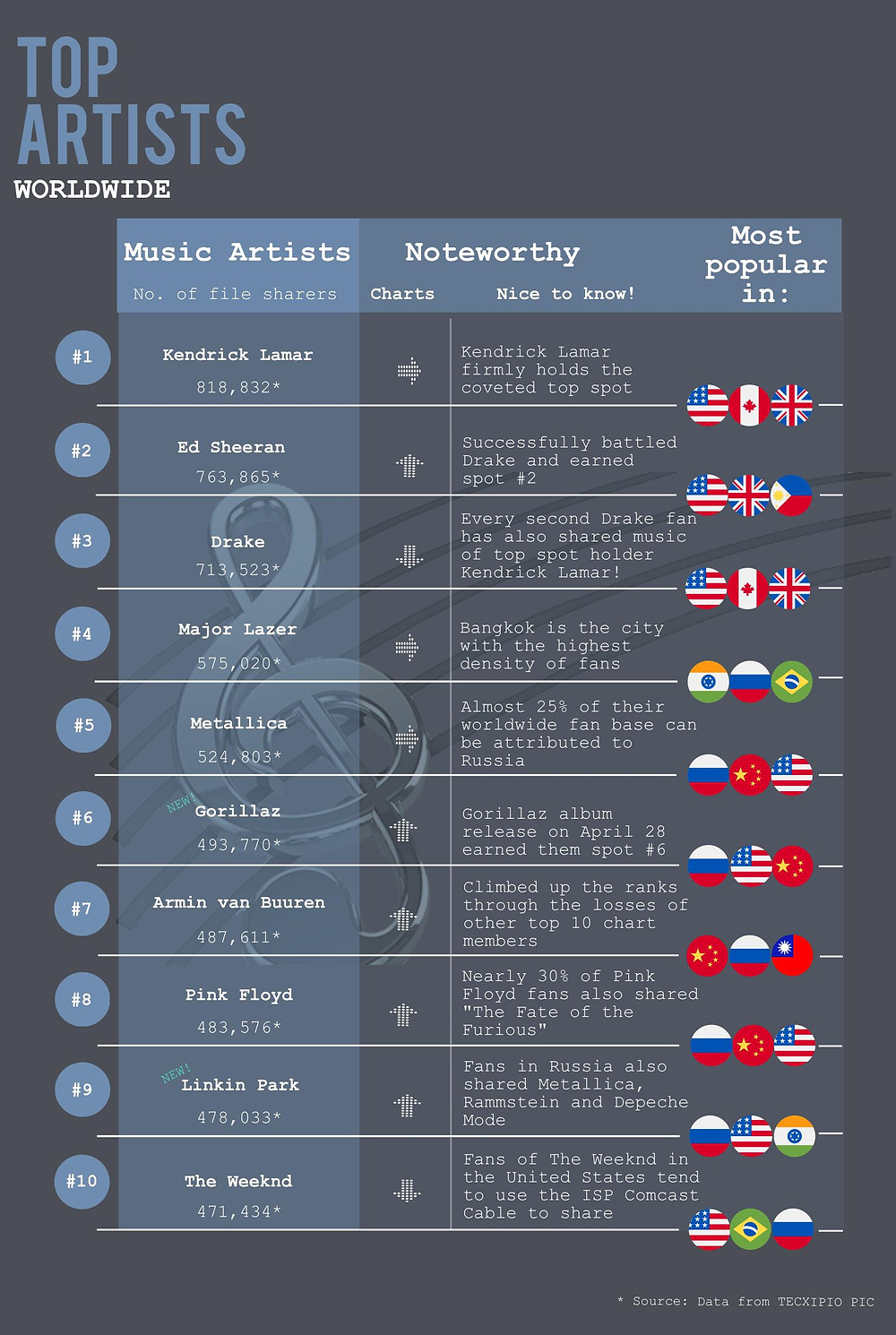 The second part of the TECXIPIO infographic shows the top50 music artists and in which countries they are most popular among file sharers