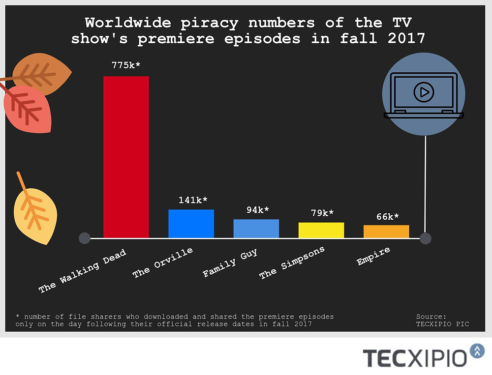 """TECXIPIO infographic. The number of file sharers who were engaged in TV show piracy of the fall TV show premiere episodes on the day following their official release: """"The Simpsons"""", """"Family Guy"""", """"The Walking Dead"""", """"The Orville"""" and """"Empire"""". """"The Walking Dead"""" was downloaded and shared by aorund 775,000 P2P users."""