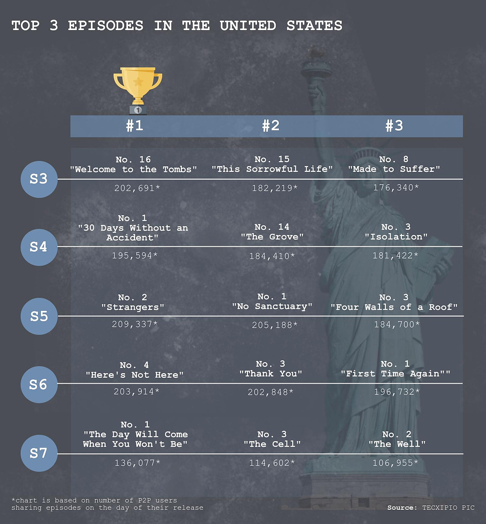 TECXIPIO infographic. The top3 episodes among U.S. file sharers of Season 3 to Season 7 of The Walking Dead