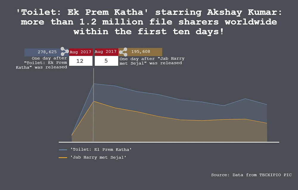 """The first part of the TECXIPIO infographic shows the movie piracy statistics of the Bollywood blockbuster """"Toilet: Ek Prem Katha"""" compared to """"Jab Harry met Sejal"""". The headline says: """"Toilet: Ek Prem Katha"""" starring Akshay Kumar: more than 1.2 million file sharers worldwide within the first ten days!"""