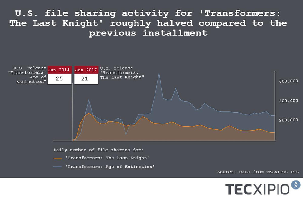 """The TECXIPIO infographic shows the daily number of file sharers, who downloaded and shared the action movie """"Transformers: The Last Knight"""" compared to the previous installment """"Transformers: The Age of Extinction"""""""