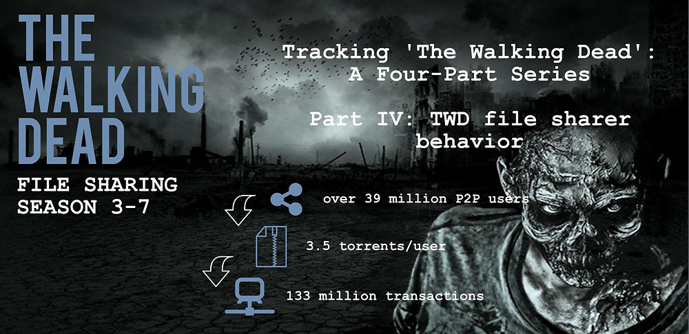 Header of TECXIPIO infographic about analyzing file sharing data of 'The Walking Dead' to better get to know the fans of the Zombie series