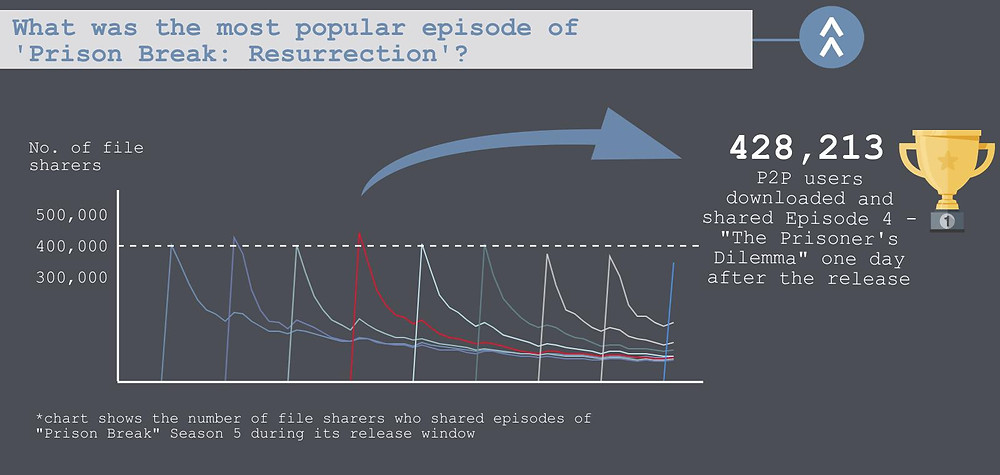 "The thrid part of the TECXIPIO infographic. The most popular episode was Episode 4: ""The Prisoner's Dilemma"" with the highest viewership number of 428,213 P2P users."