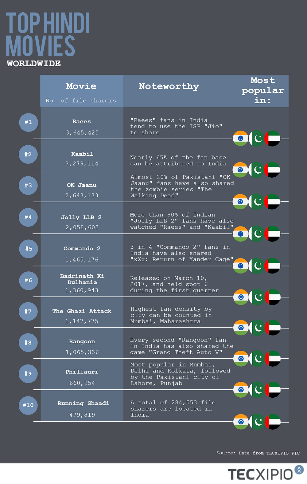 The TECXIPIO infographic. The top 10 Hindi movies Q1/2017.