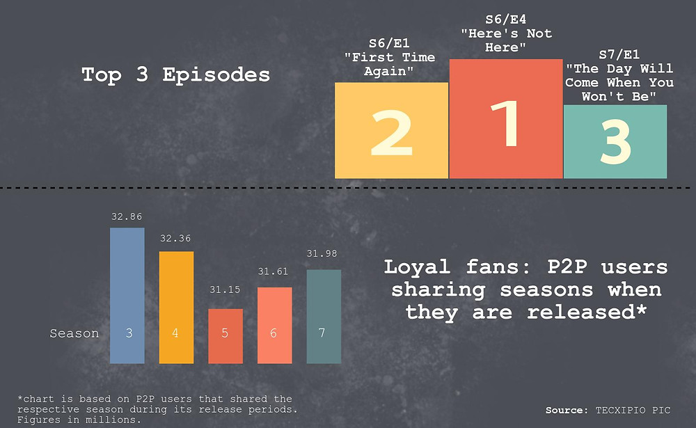 TECXIPIO infographic - What are the top3 Epsiodes and Seasons of 'The Walking Dead' based on file sharing activity