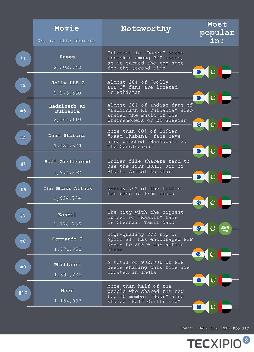 TECXIPIO infographic about the top 10 Bollywood Hindi movies worldwide. The rankings are based on the number of file sharers for Bollywood Hindi movies released in 2017