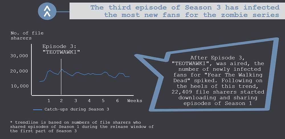 The fourth part of the TECXIPIO infographic points out, which episode got the most new fans for FTWD