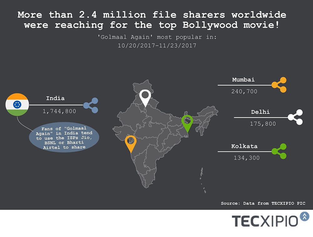 """The second part of the TECXIPIO Infographic. Top Bollywood movie """"Golmaal Again"""": most popular in India (Mumbai, Delhi and Kolkata). More than 2.4 million P2P users were engaged in movie piracy for the comedy-action flick."""
