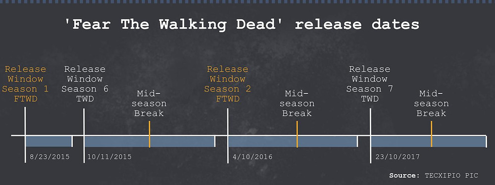 Infographic about the release dates of 'The Walking Dead' and 'Fear the Walking Dead'