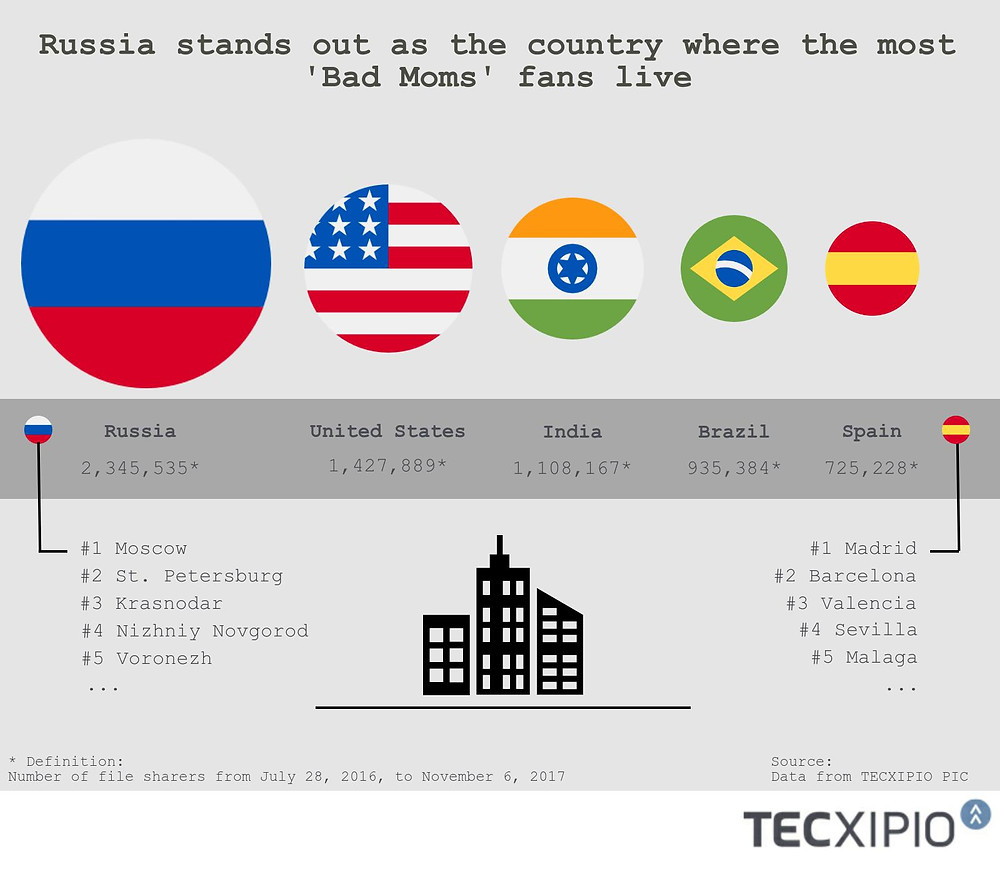 The first part of the TECXIPIO infographic. the title says: Russia stands out as the country where the most 'Bad Moms' fans live. The infographic visualizes the top 5 countries where 'Bad Moms' was the most popular.