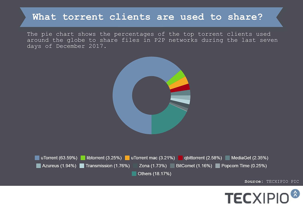 The third part of the TECXIPIO infographic. The pie chart shows the percentage of the top torrent clients used around the globe to share files in peer-to-peer networks.